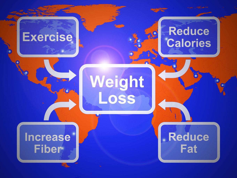 Roadmap to weightloss